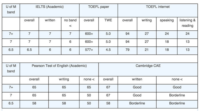 Proposal writing for research paper dst